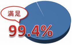 満足度円グラフ