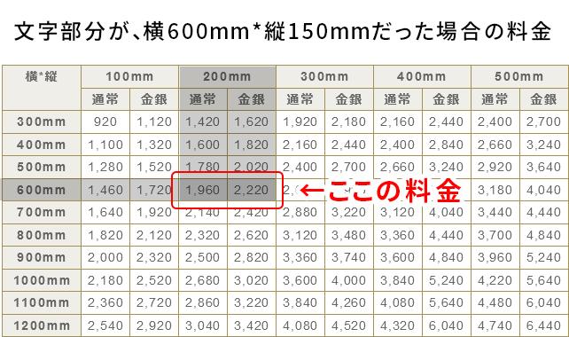 150mmなど100mm以下の端数がある場合は、切り上げて(200mmの行を)ご覧ください。