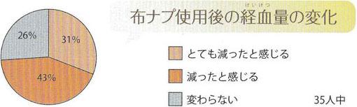 布ナプキン使用後の経血量の変化image