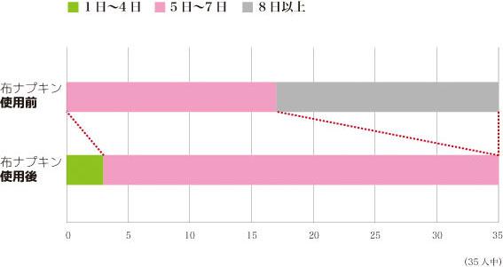 生理日数の変化image