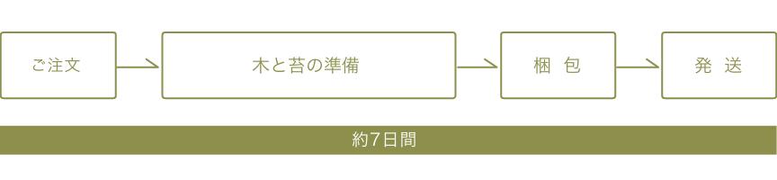 ご注文→木と苔の準備→梱包→発送 約7日間