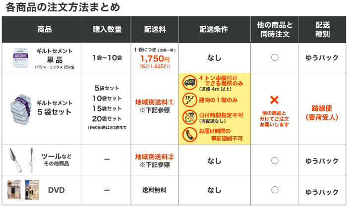 """""""各商品の注文方法まとめ"""""""