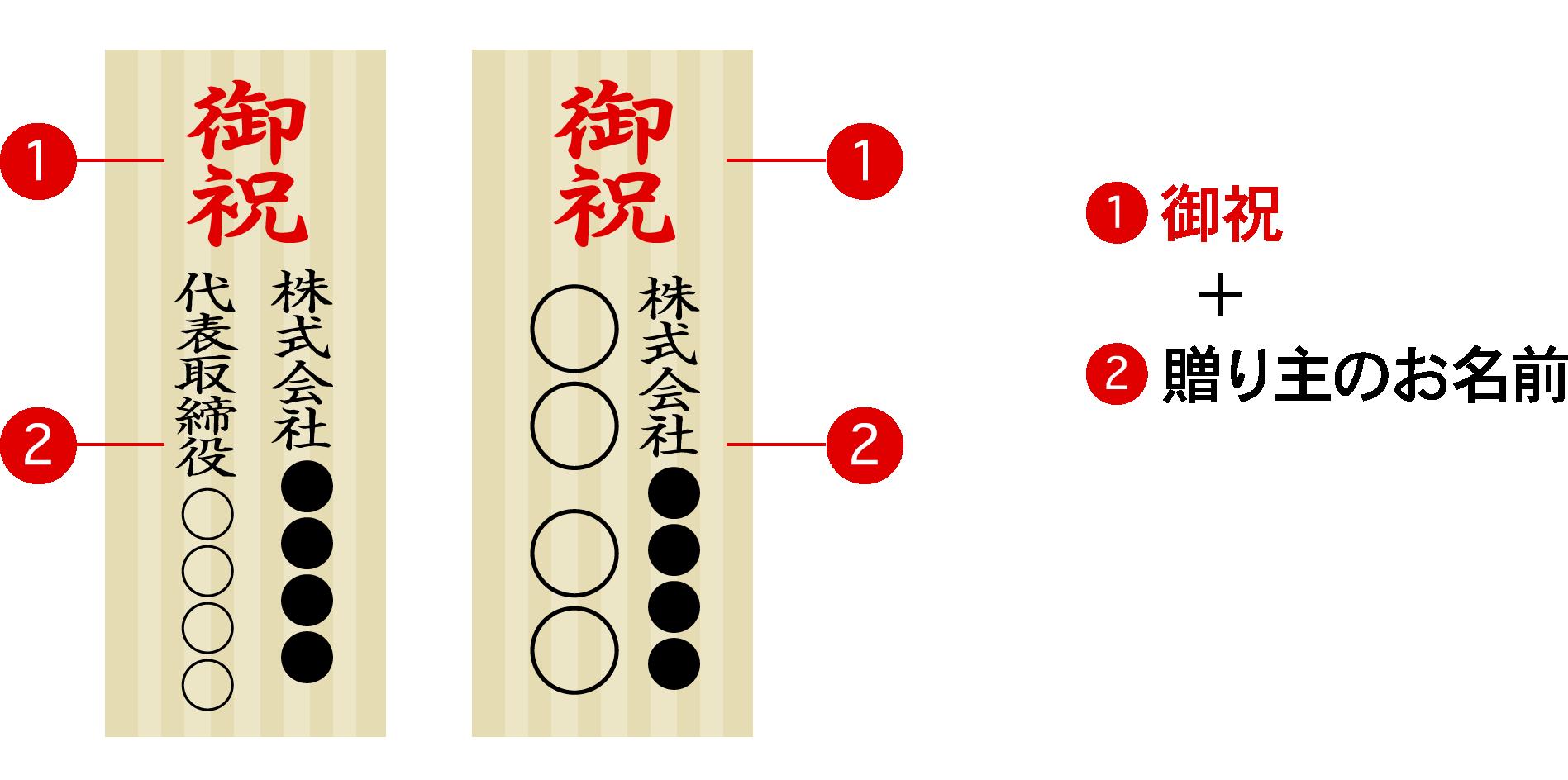 書き方例1