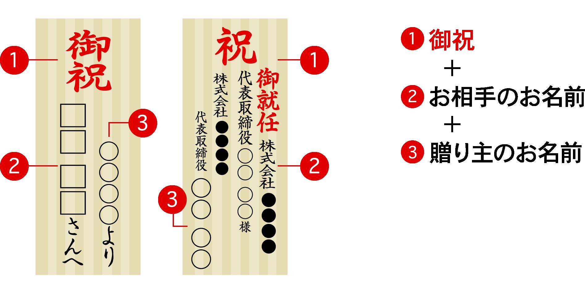 書き方例2