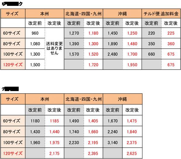 料とチルド便の価格変更