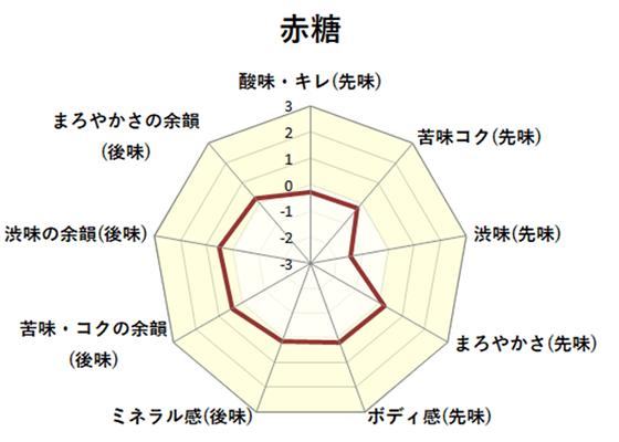 赤糖チャート