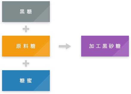 黒糖+原料糖+糖蜜→加工黒砂糖
