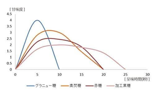 甘味度と呈味時間グラフ