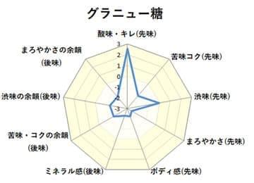 味覚チャート:グラニュー糖