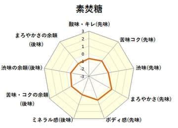 味覚チャート:素焚糖