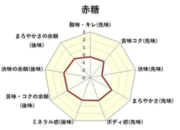 味覚チャート:加工黒糖