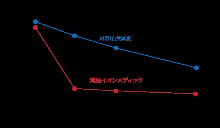 浮遊インフルエンザウイルス除去試験グラフ