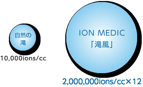 2400万ions/cc