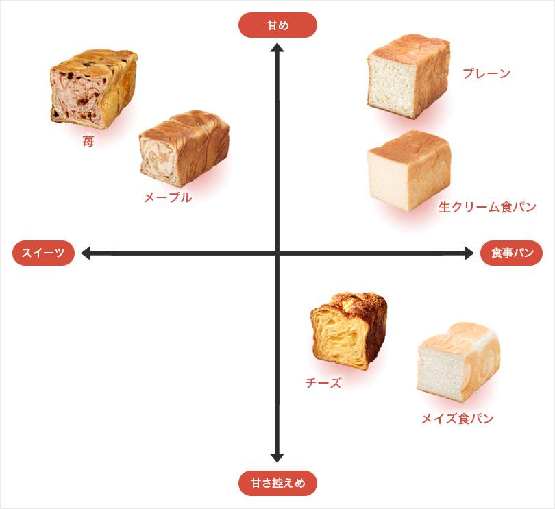 パンの比較表