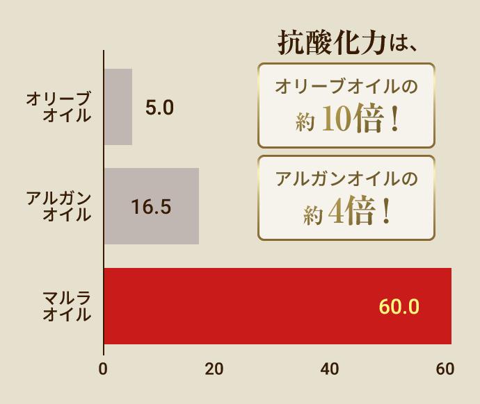 抗酸化力比較グラフ