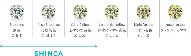 Colorless Near Colorless Faint Yellow Very Light Yellow Light Yellow Fancy Yellow