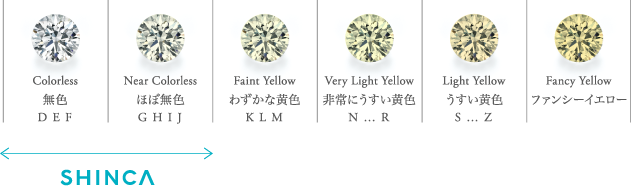 Colorless|Near Colorless|Faint Yellow|Very Light Yellow|Light Yellow|Fancy Yellow