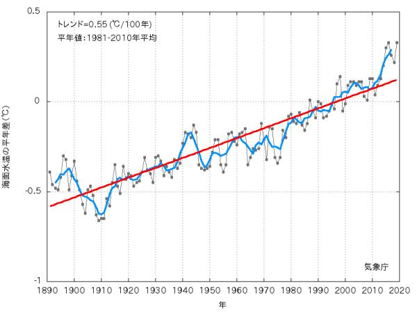 海洋水温の平年差/気象庁より引用