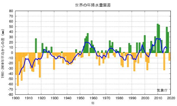 世界の年降水量偏差/気象庁より