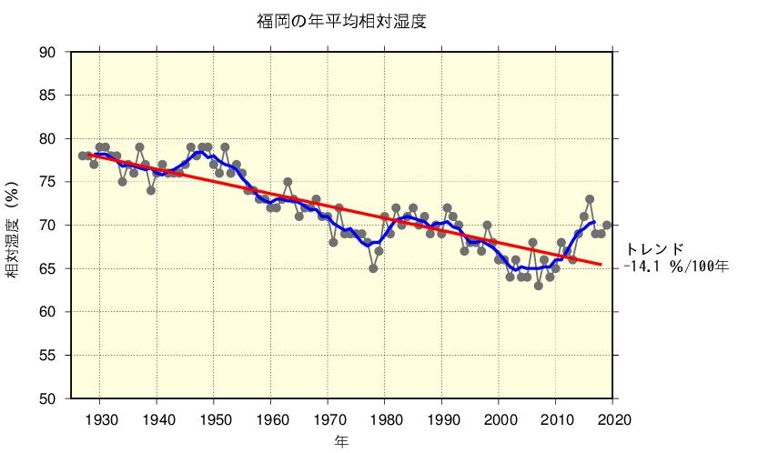 福岡の年平均相対湿度/出典:気象庁ホームページ
