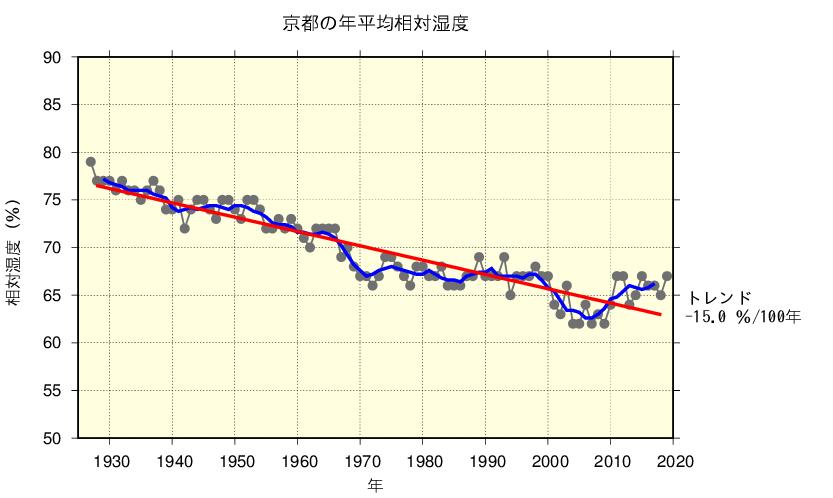 京都の年平均相対湿度/出典:気象庁ホームページ