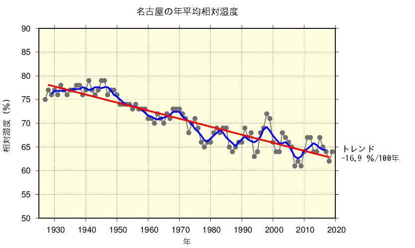 名古屋の年平均相対湿度/出典:気象庁ホームページ