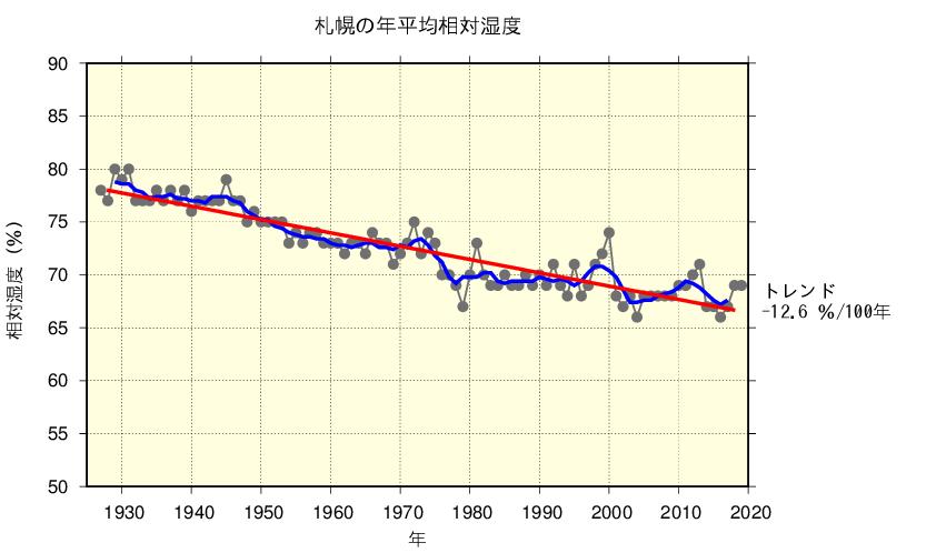 札幌の年平均相対湿度/出典:気象庁ホームページ