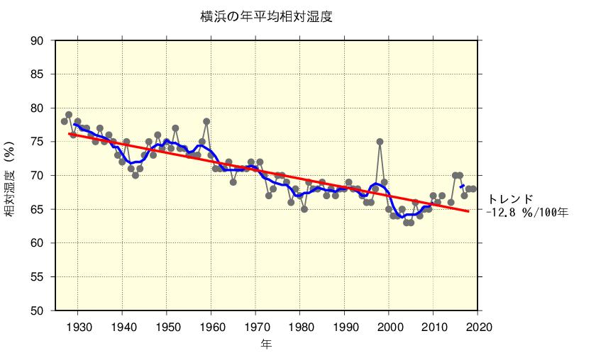 横浜の年平均相対湿度/出典:気象庁ホームページ