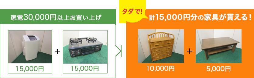 家電30,000円以上お買い上げで、計15,000円分の家具が貰える!