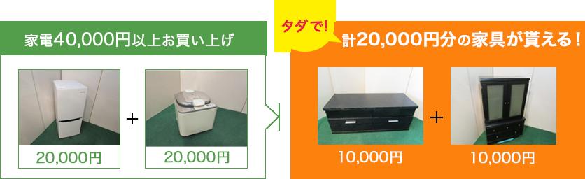家電40,000円以上お買い上げで、計20,000円分の家具が貰える!