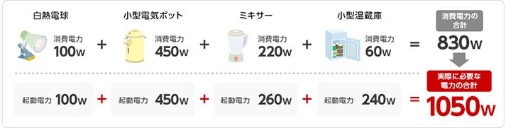 消費電力と起動電力の目安