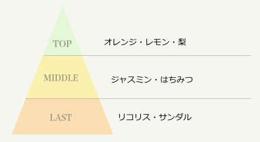 香りの変化チャート図