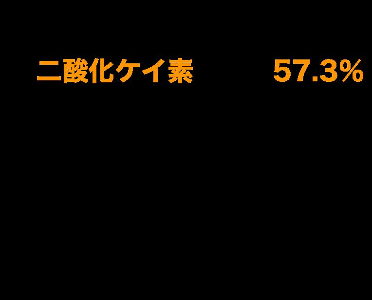 地殻の構成物質割合