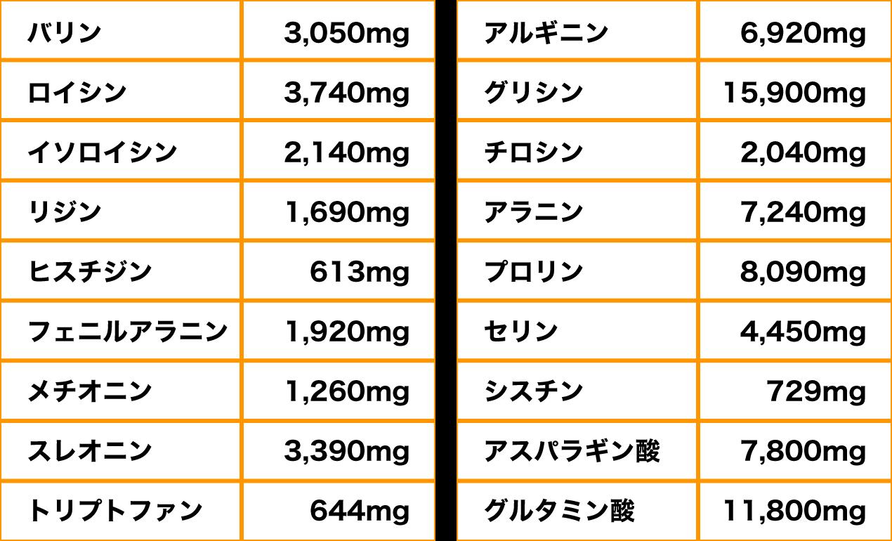 UTA SUPLI含有 ナマコ粉末100gあたりのアミノ酸成分(推定値)