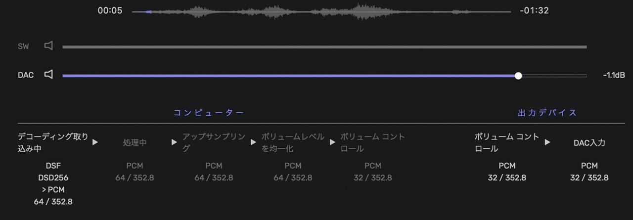 Violectric CHRONOS   DSD256は352.8KHzのPCMで出力