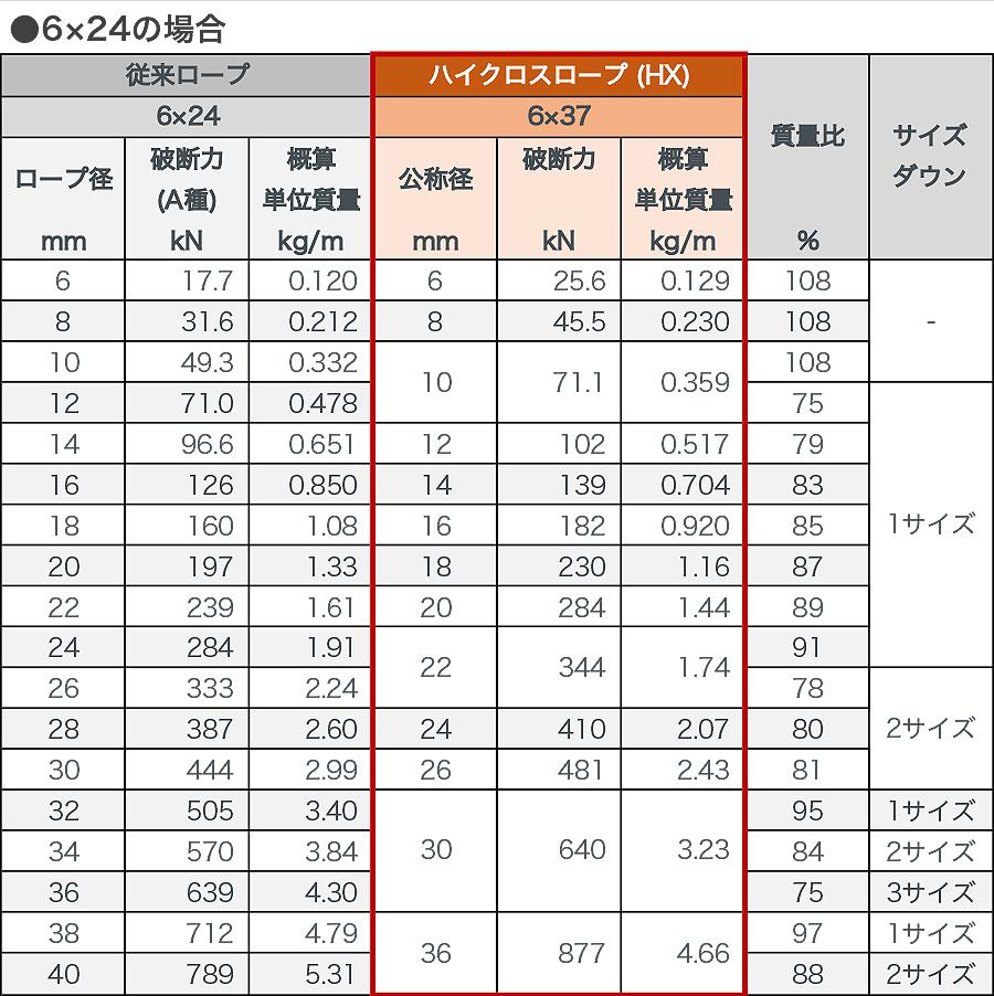 東京製綱 ハイクロスワイヤロープ 従来ロープとの比較(特性)