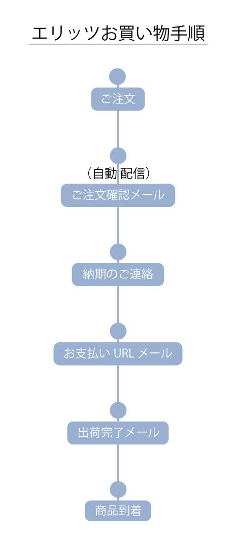 orderinginfo