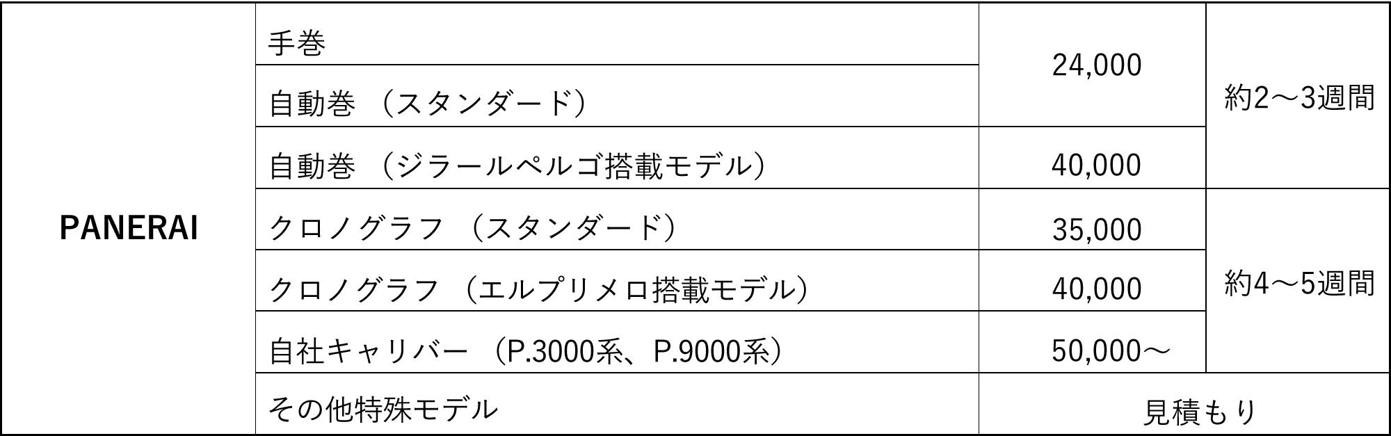 PANERAI オーバーホール料金表