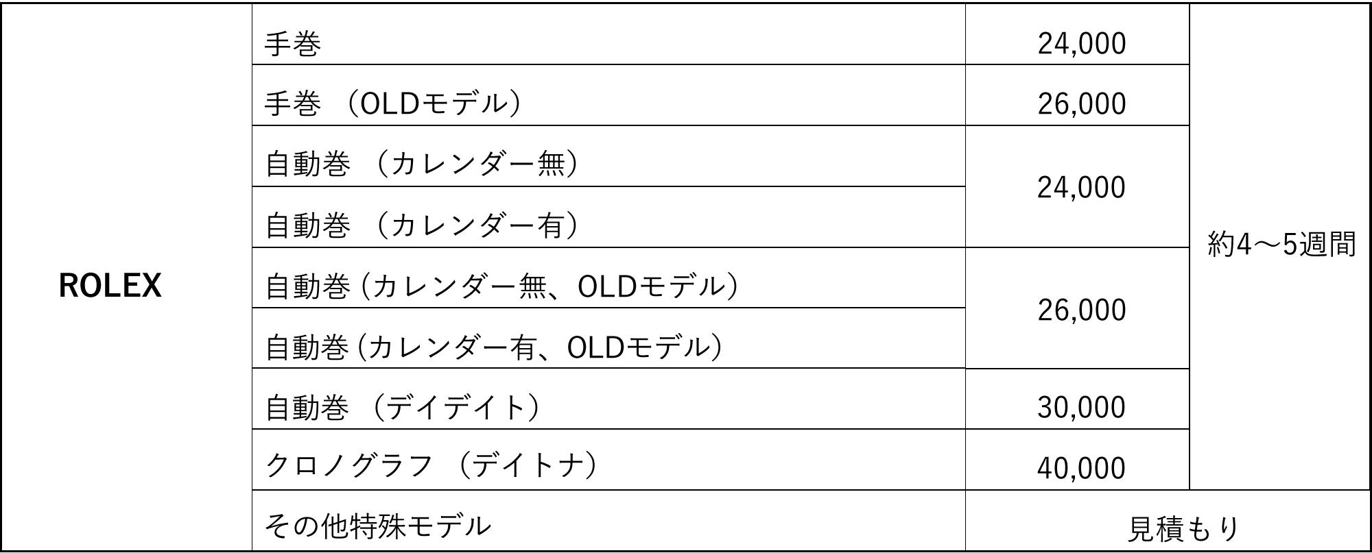 ROLEX オーバーホール料金表