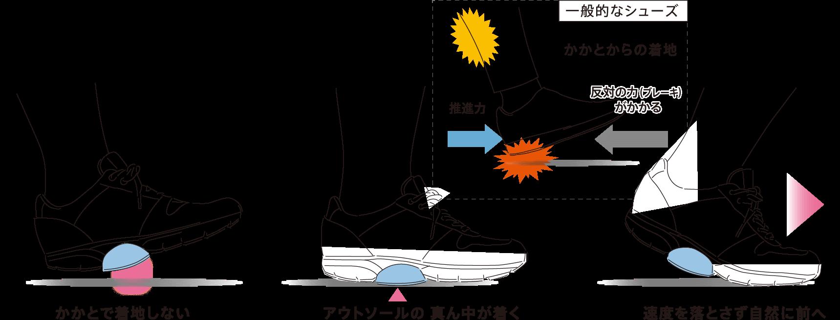ミッドフット着地はスムーズな足の送り出しが可能