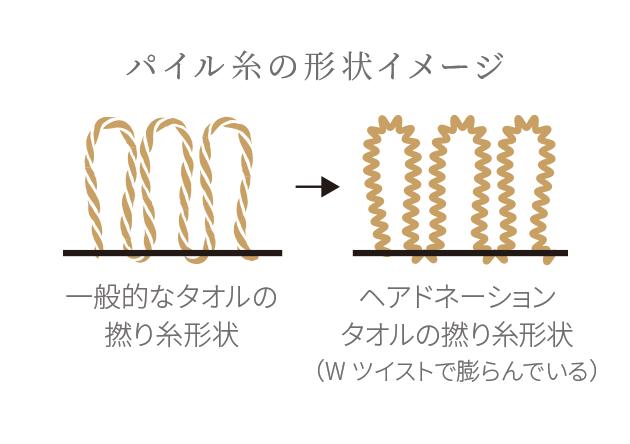パイル糸の形状イメージ