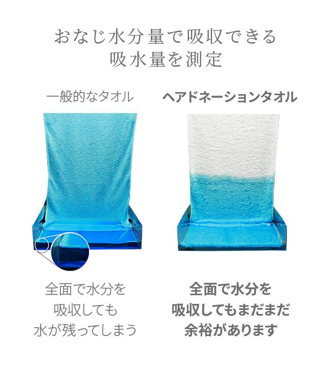 おなじ水分量で吸収できる吸水量を測定