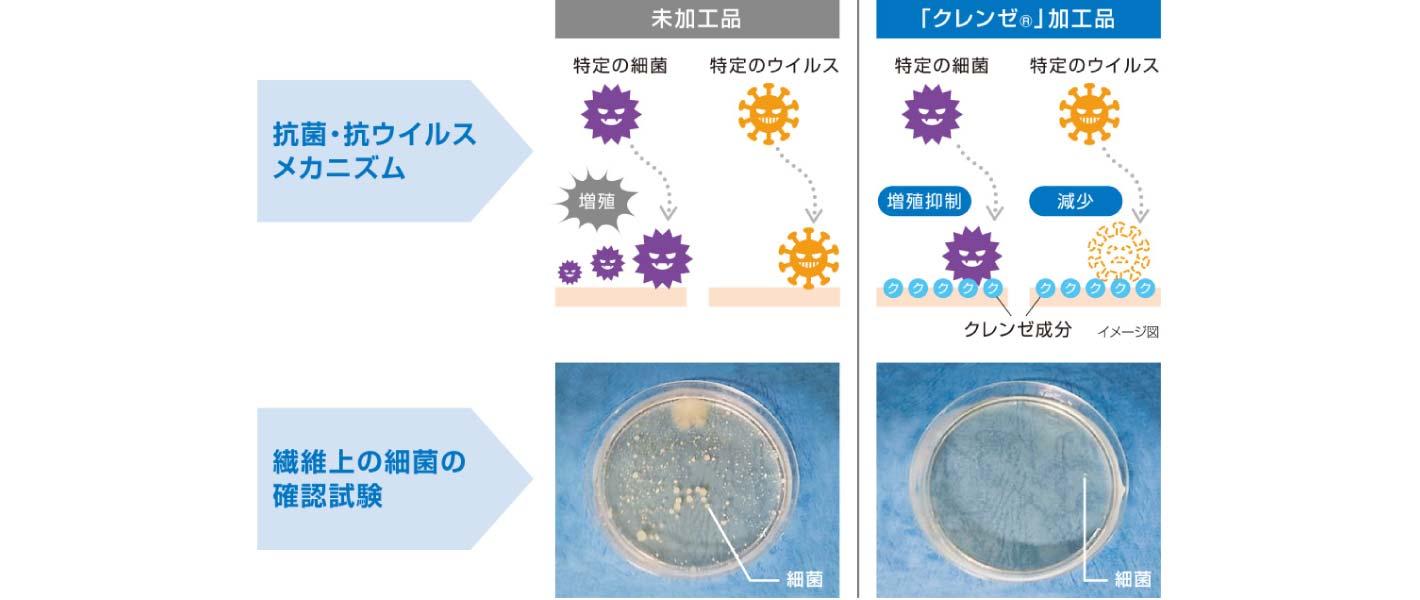 抗菌・抗ウイルスカバー