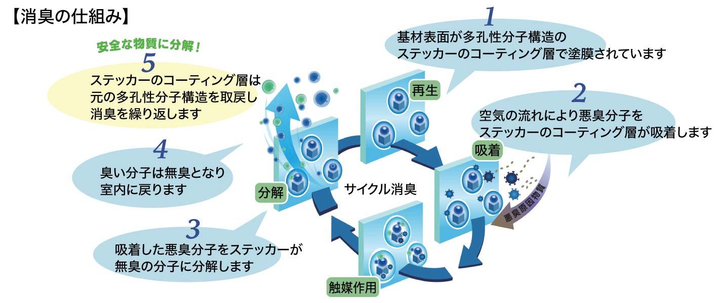 抗菌・消臭ステッカー トイレ用 消臭効果