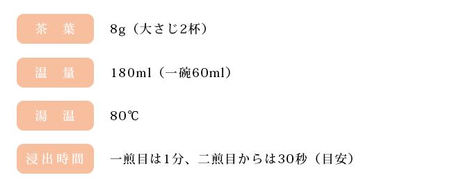 新茶 京都産 『七代』の淹れる温度や分量