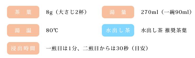 オリジナル玉露 玉誉(たまほまれ)の淹れる温度や分量