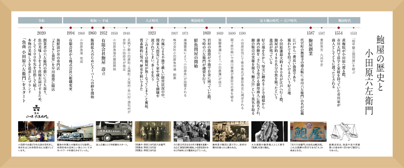 鮑屋の歴史と小田原六左衛門